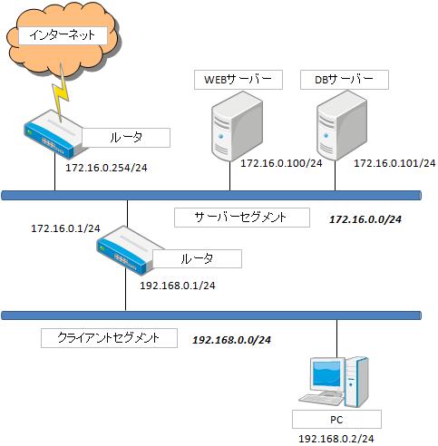 ネットワーク論理構成図