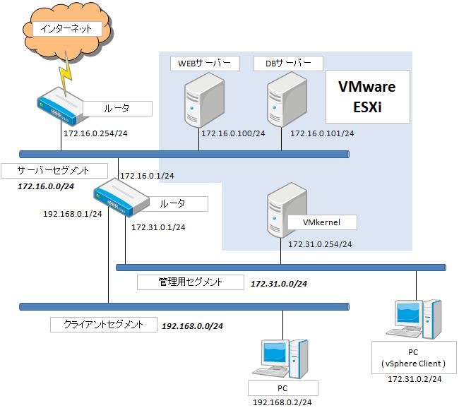 ネットワーク仮想化論理構成図