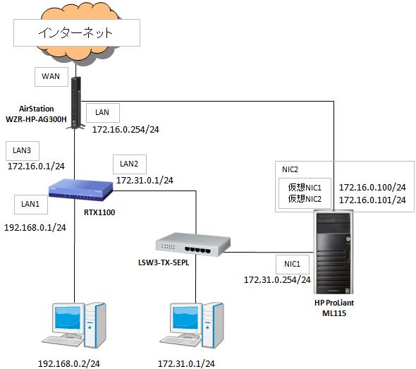 ネットワーク物理構成図
